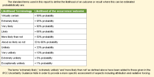 Box 1.1 Likelihood/Uncertainty table