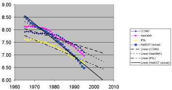 30-year average with 10-year linear future trends
