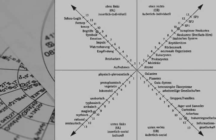 astrologie integrales bewusstsein