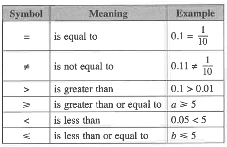 Tuition Singapore Secondary Math Tuition Mathematical Symbols For