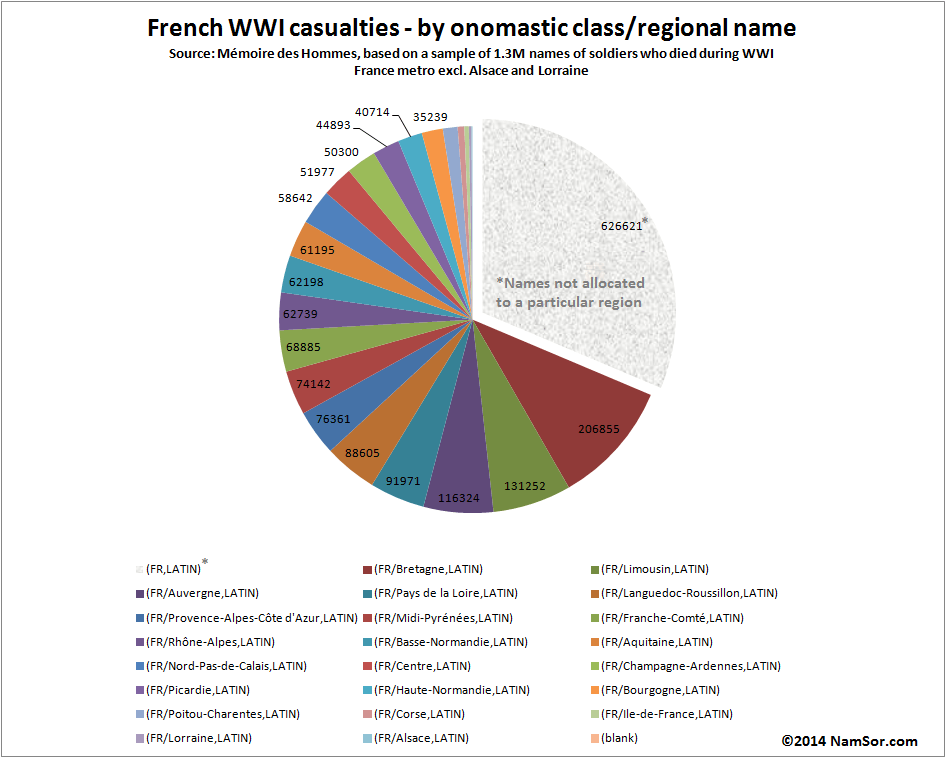 20140801_France_WWI_RegionalBreakdown_v001