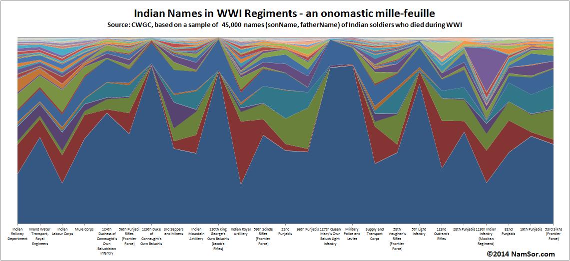20140801_Indian_Regiments_WWI_Onomastic_Millefeuille_v001