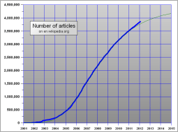 Number of articles in the English Wikipedia, 2001-2012.