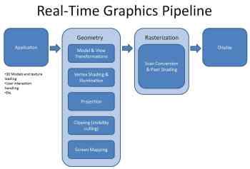Figure 1-Graphics Pipeline