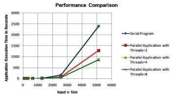 Figure 8 -performance comparison