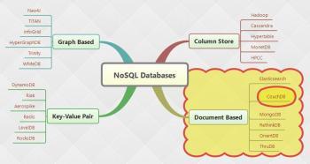 Figure 1 NoSQL Databases