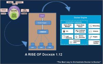Figure 1 The evolution of Docker 1.12