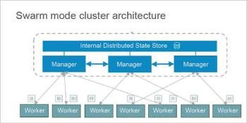 Figure 3 Swarm Mode Cluster architecture
