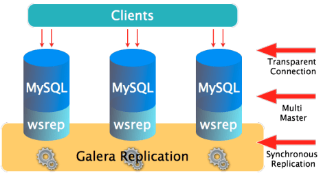 galera-overview