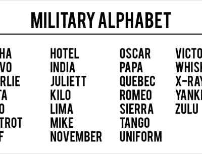 Army Alphabet Meaning