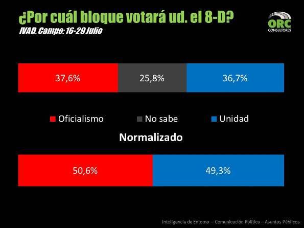 Por cual bloque votara ud el 8D   ORC Consultores Oswaldo Ramirez Elecciones del 8 de Diciembre en Venezuela ¿Qué puede pasar?