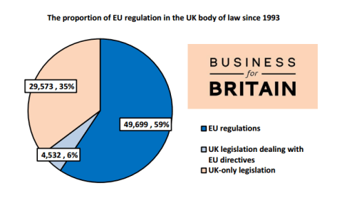 BfB UK law Made in Brussels