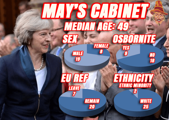 CABINET IN NUMBERS: JUST 7 BREXITERS
