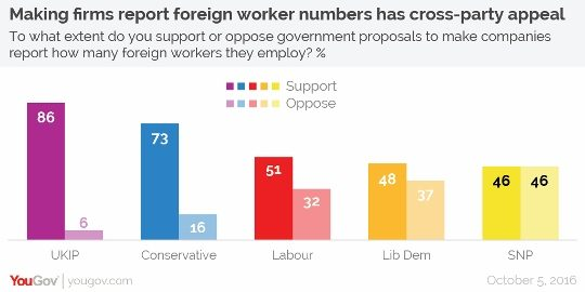 foreign-workers-numbers-support-by-party-01-540x270