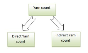 classification of yarn count