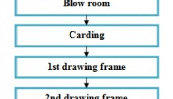 spinning process flow chart: Flow chart of spinning ordnur textile and finance