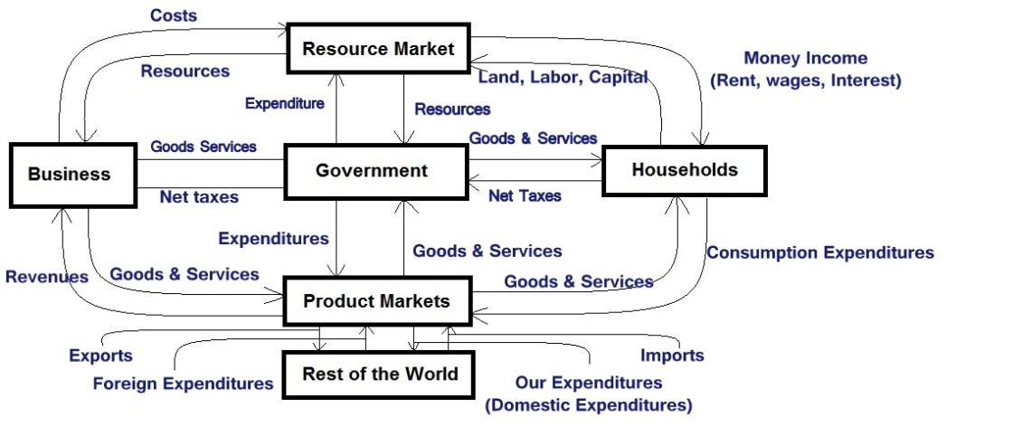circular flow in economics Circular flow of income and expenditure gross domestic product.