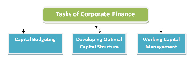 The main tasks of corporate finance
