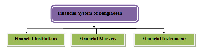 financial system of bangladesh Financial system operative in bangladesh financial system: the financial system is a set of institutional arrangement through which surplus units transfer their fund to deficit units.