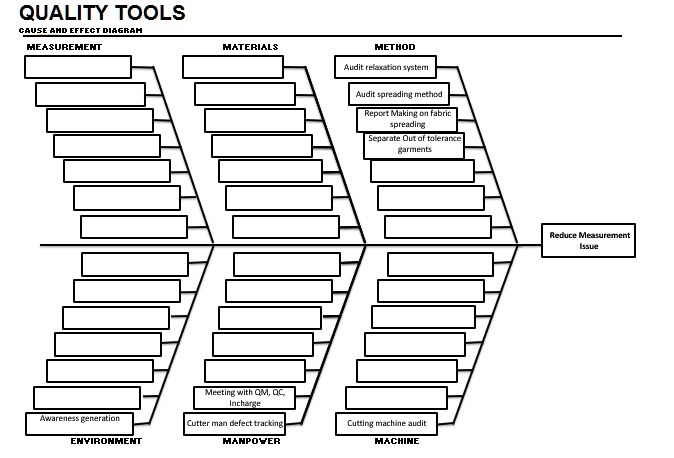 Fishbone Diagram of QC Tools