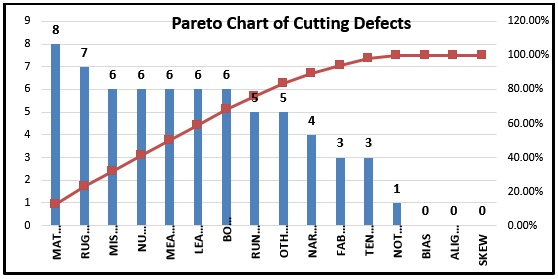 Pareto chart 8020 rule archives ordnur textile and finance pareto chart of cutting defects ccuart Images