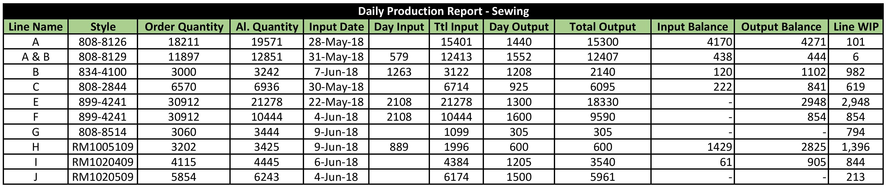 What Is WIP Calculation Reducing Reporting In Garments Manufacturing