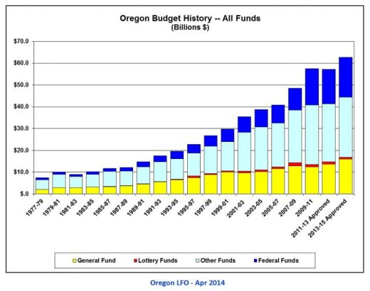 Oregon Budget History - All Funds_1977-2015