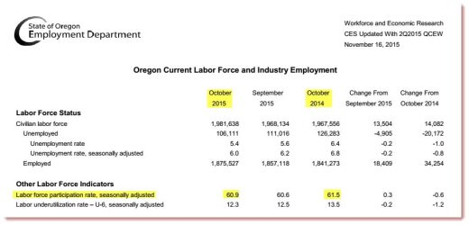 Oregon LFPR_11-16-2015_Employment Dept
