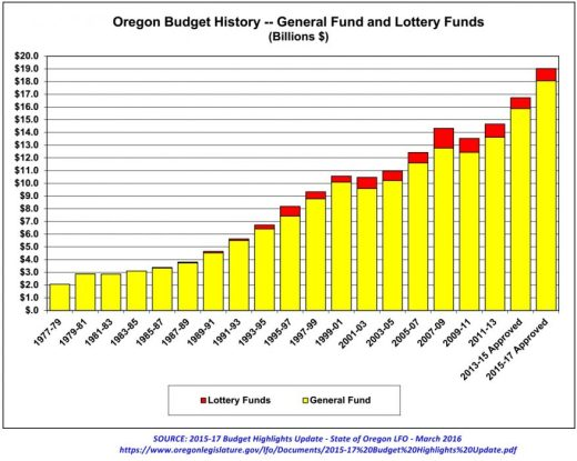 2015-17 LAB General and Lottery Funds History_March 2016