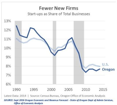 fewer-new-firms_sep-2016