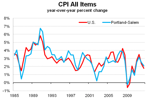 Inflation_USPortland
