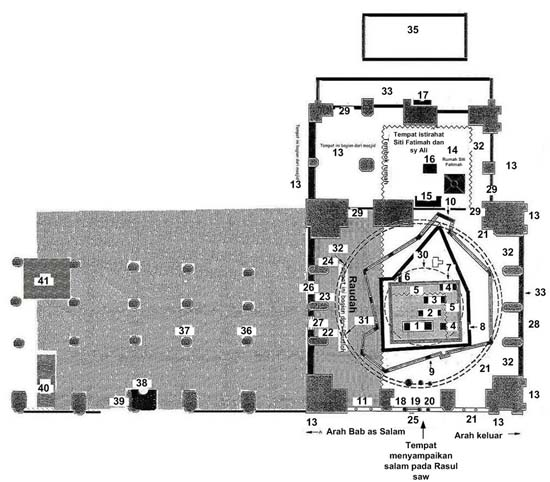 Denah Masjid Nabawi dan  Raudah