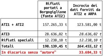 201407_discarica_dati_ati2_arpa-2