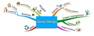 Le role du game designer englobe beaucoup de capacités.