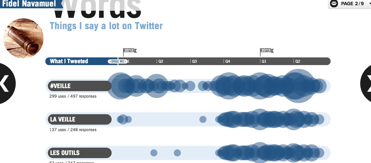 vizify  une representation visuelle de vous  u2013 les outils de la veille