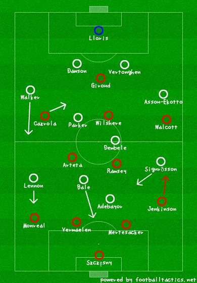 Spurs Tactics