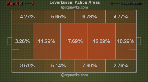 Bayer Leverkusen sitting deep via squawka.com