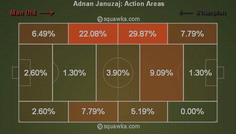 Januzaj's action areas against Sunderland and Southampton via squawka.com