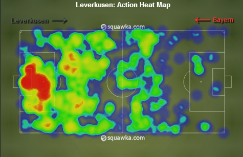 Leverkusen were stuck in their own defensive third for large periods via squawka.com