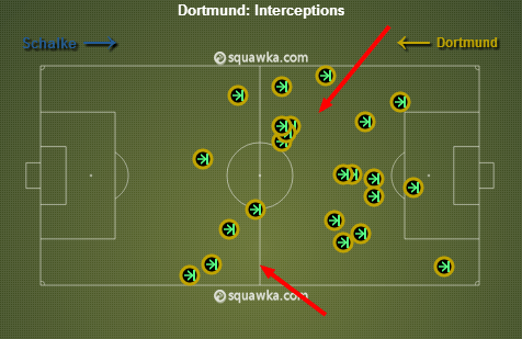 BVB interceptions. 12 of them were in midfield. via squawka.com