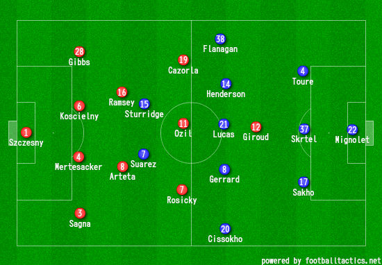Line ups created using our Tactics Creator. Click here to use it yourself.