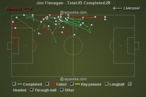 Flanagan's lack of attacking edge via squawka.com