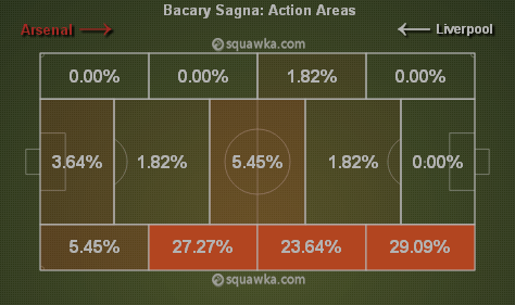 Sagna's action areas in the 1st half via squawka.com