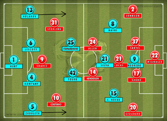 Manchester City Liverpool Formation