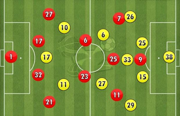 Dortmund Bayern_FORMATION 1