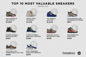 哪 10 雙球鞋稱霸 2015 年第一季?