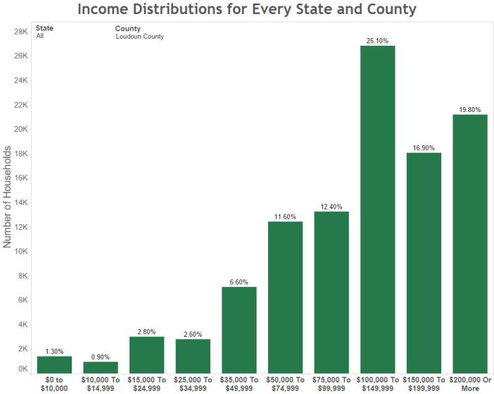 Income Distributions for Every State and County Loudoun County