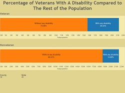 Percentage of Veterans With A Disability Compared to The Rest of the Populationf