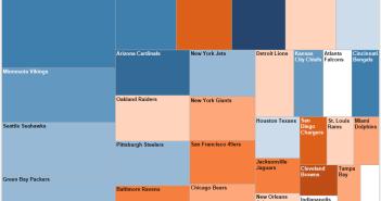 Favorite NFL Team, Tree Map