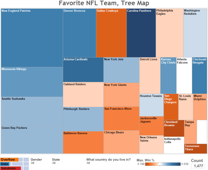 Favorite NFL Team, Tree Map
